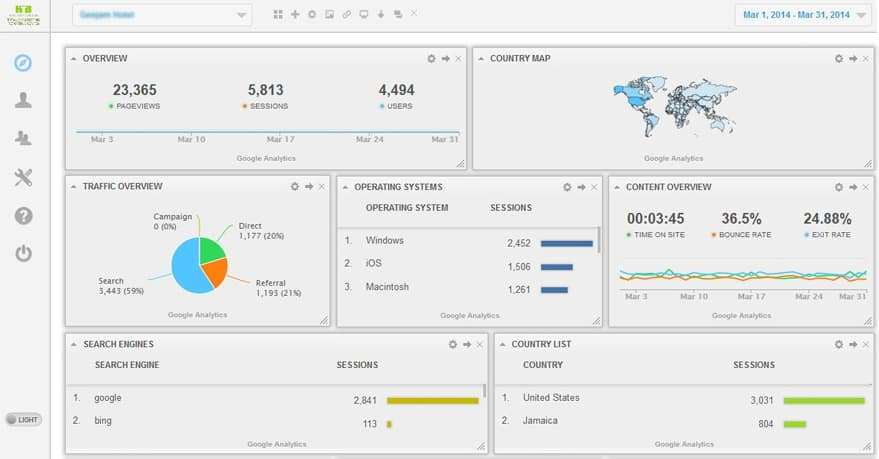 Website Analytics reporting